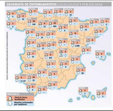 Fosas comunes en España