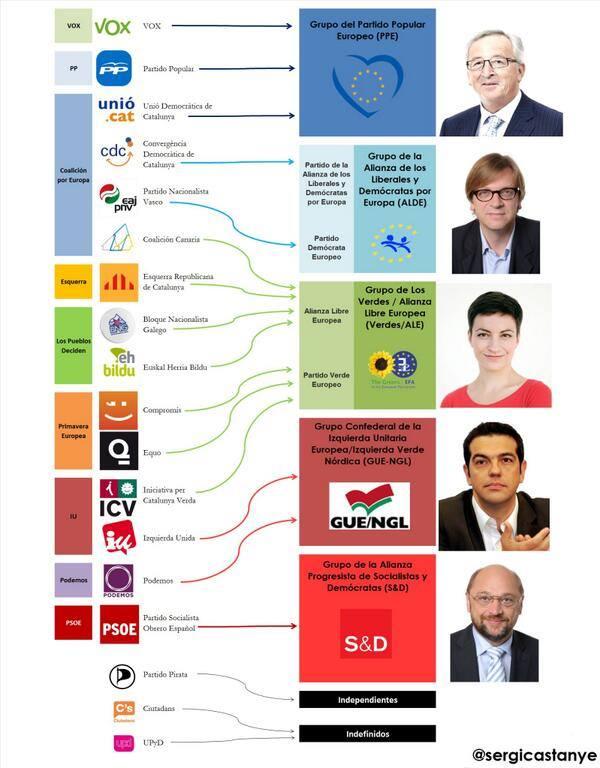 El espectro político para las elecciones europeas 2014 dispersa el voto de la izquierda
