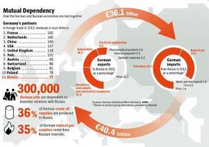 german dependency-